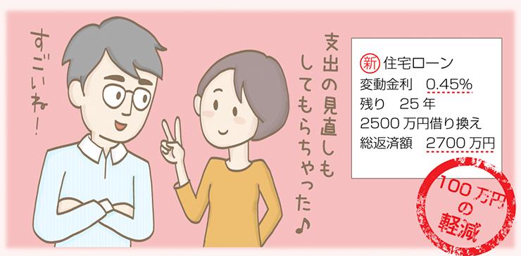 住宅ローンが100万円軽減しました