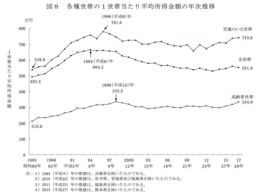 世帯 年収 中央 値