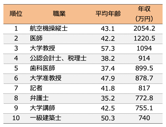 高 収入 職業 【2021最新版】平均年収が高い職業ランキングTOP100~トップはいくら...