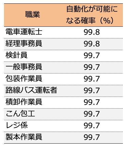 高 収入 職業 女性で給料が高い仕事職業ランキングベスト15!!|平均年収.jp