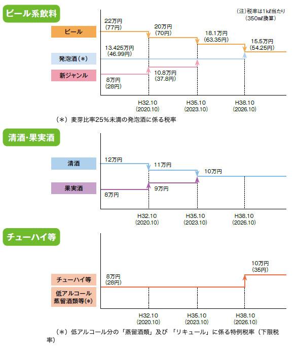 値上がり 酒税 第3のビール、値上げ目前 おまけつき「箱買い」いかが:朝日新聞デジタル