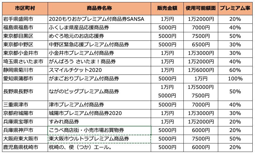 東 大阪 市 プレミアム 商品 券 取扱 店