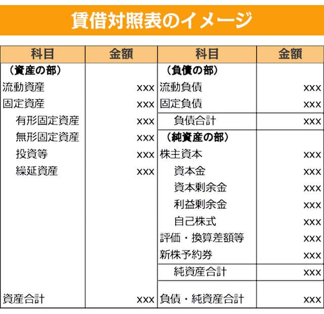 賃借対照表のイメージ