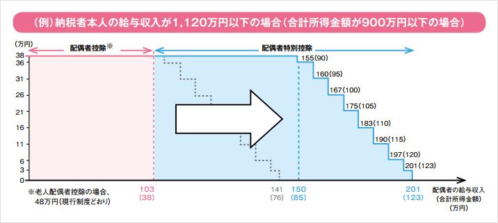 平成29年度税制改正