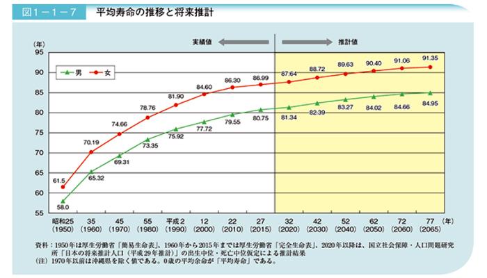 平均寿命の推移と将来推計