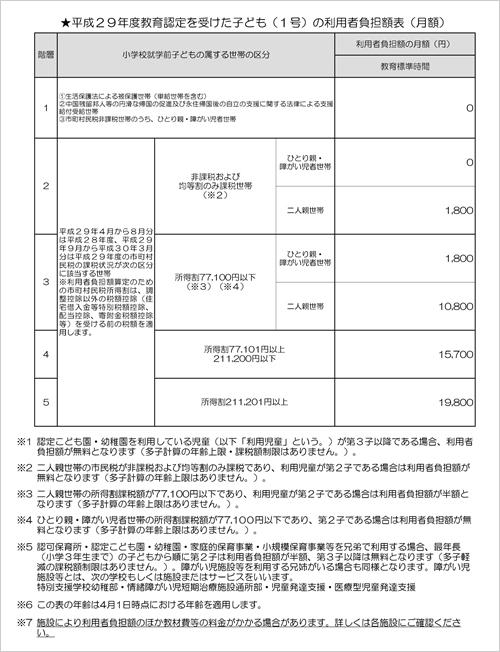 平成29年度教育認定を受けた子ども(1号)の利用者負担額表(月額)