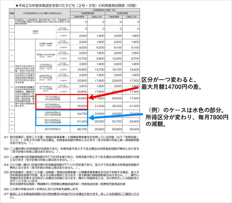 平成29年度教育認定を受けた子ども(2号・3号)の利用者負担額表(月額)