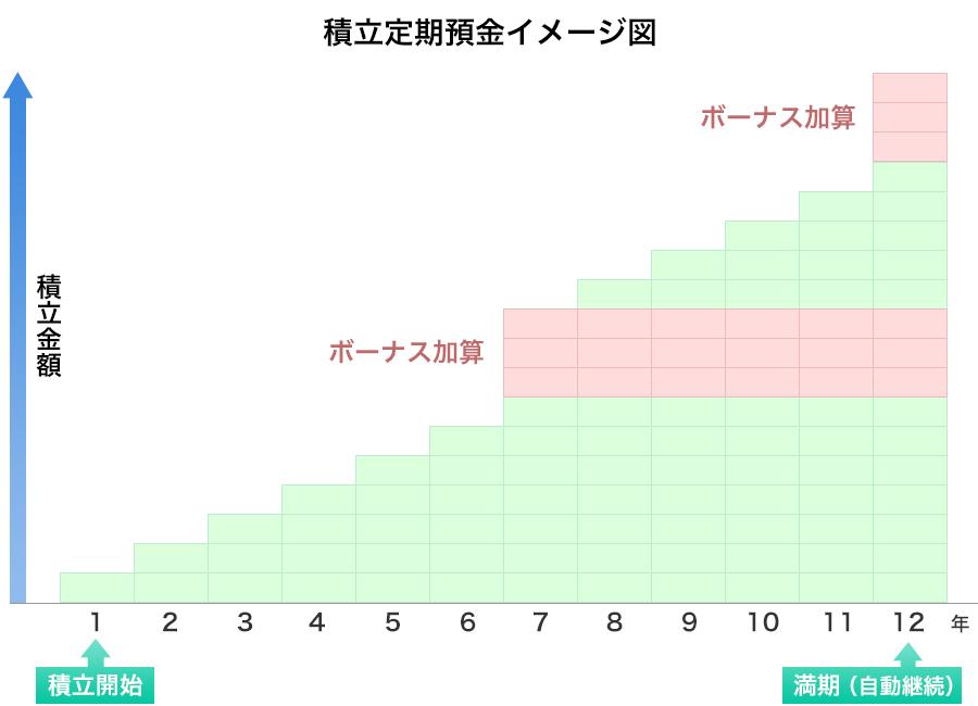 積立定期預金イメージ図
