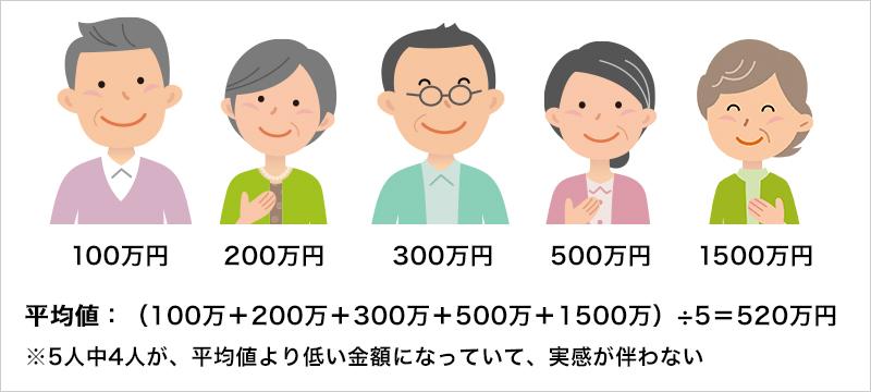 平均値:(100万+200万+300万+500万+1500万)÷5=520万円 ※5人中4人が、平均値より低い金額になっていて、実感が伴わない