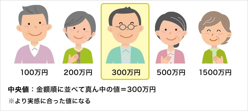 中央値:金額順に並べて真ん中の値=300万円 ※より実感に合った値になる