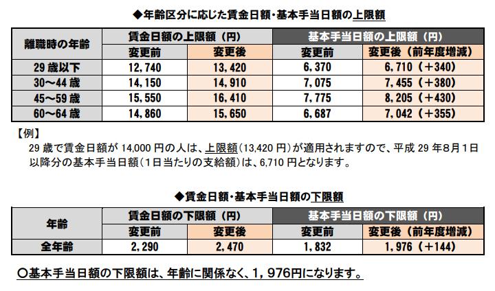 年齢区分に応じた賃金日額・基本手当日額の上限額 賃金日額・基本手当日額の下限額