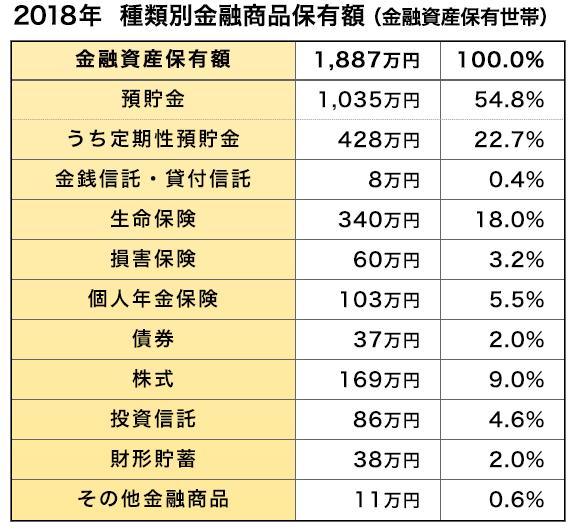 2018年 種類別金融商品保有額(金融資産保有世帯)
