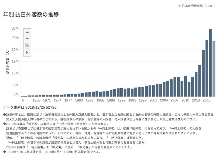 年別 訪日外客数の推移