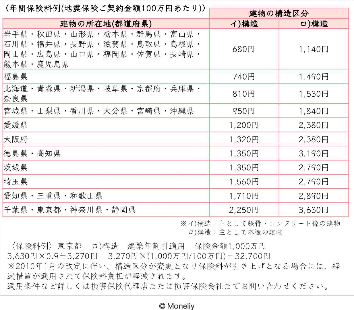 年間保険料例(地震保険ご契約金額100万年あたり)