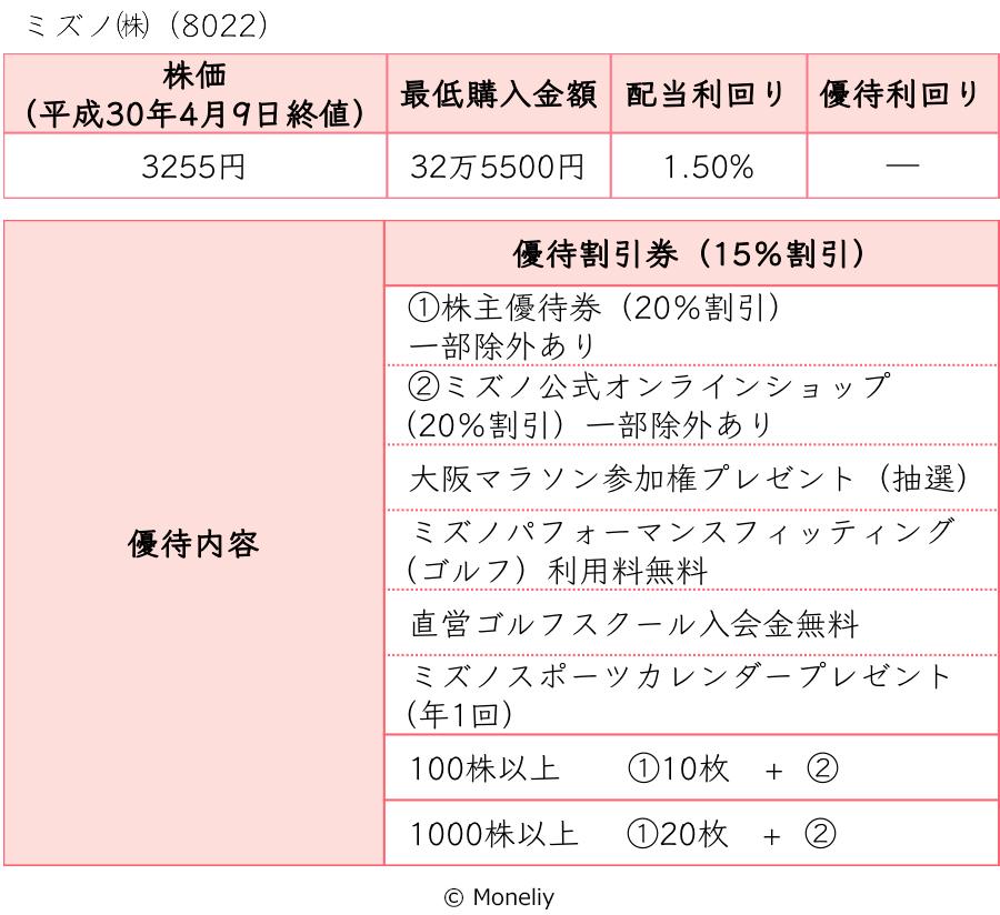 ミズノ(株)(8022)