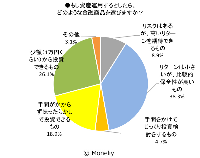 もし資産運用するとしたら、どのような金融商品を選びますか?